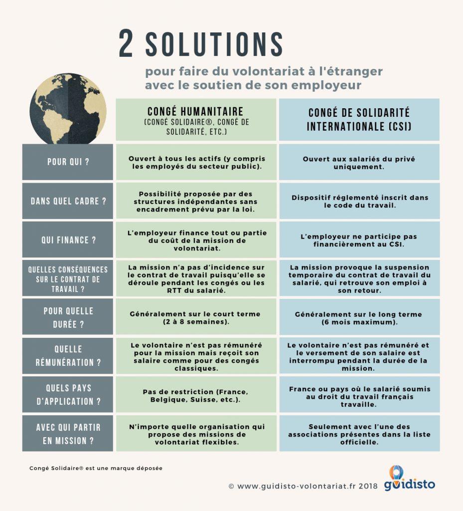 Infographie congé humanitaire - CSI